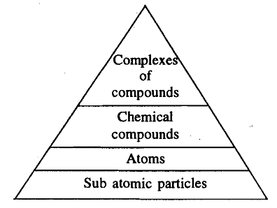 1660_Levels of organization of matter.png