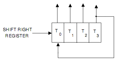1666_4-bit shift register connected as a ring counter.png