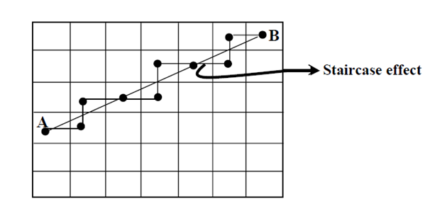 Bresenham Line Drawing Algorithm For Slope Less Than 1 : Line generation algorithms graphic primitives computer