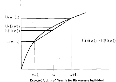 expected utility theory and risk aversion Expected utility is the canonical theory of choice under uncertainty in economics in the expected utility model, risk aversion arises from the curvature of the utility function.