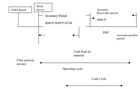 1667_OPERATING CYCLE CONCEPTS.png
