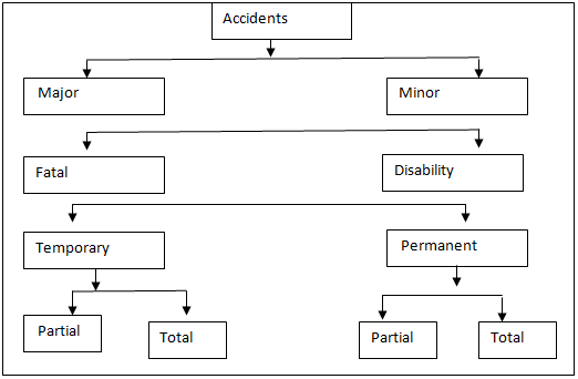 1669_Types of Accident.png