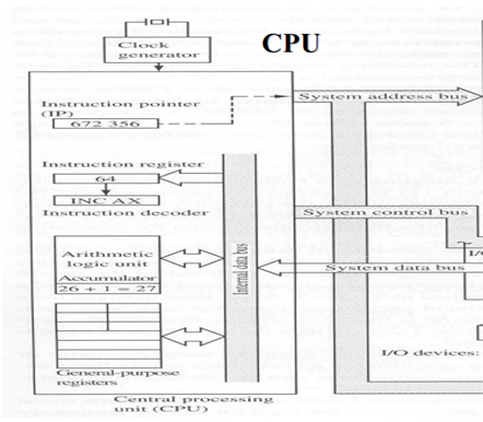 1673_Communication between memory and the processor.png
