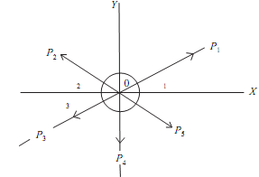 16_Resultant of coplanar concurrent force system.png