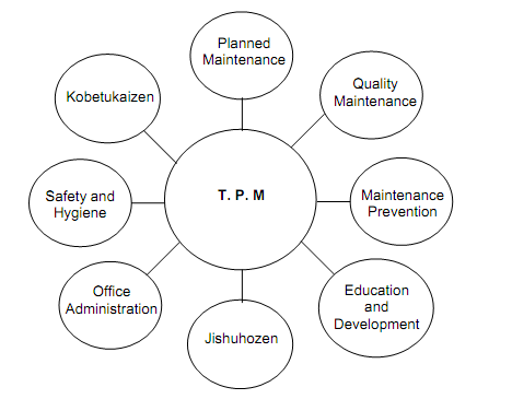 1701_Eight Pillars of TPM.png