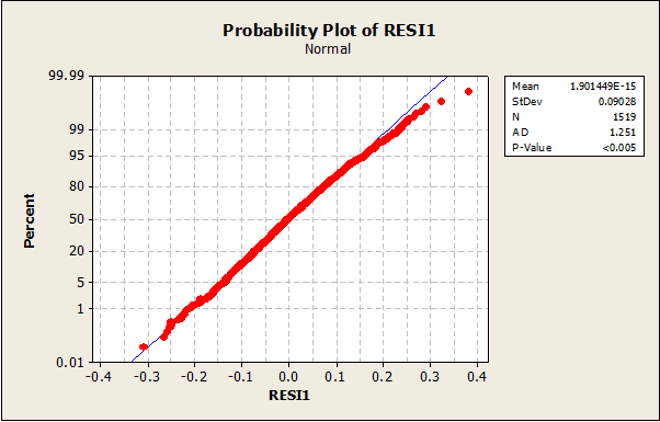 1701_Normal Probability Plots.png