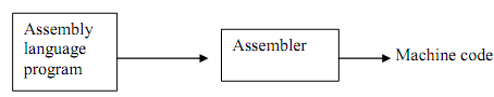 1703_assembely langauage.png