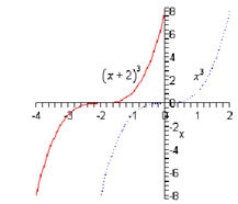 1706_Example of Horizontal shifts.png