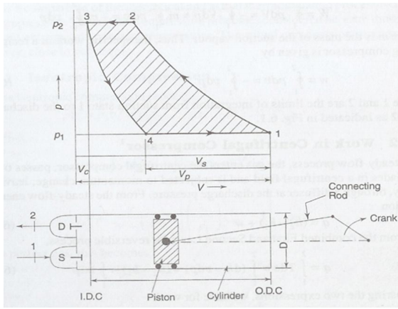 Basic Cycle For Reciprocating Compressor  Compressors