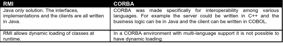 1708_What is the basic difference between CORBA and RMI.png
