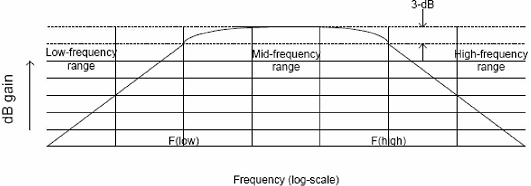 1715_Explain low-frequency response of RC coupled amplifier.png