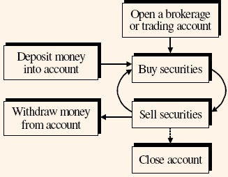 1716_Process of Buying and Selling Securities.jpg