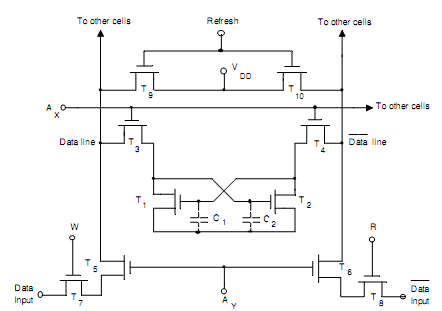 difference between static and dynamic ram, computer ... logic diagram of ic 7490 logic diagram of ram