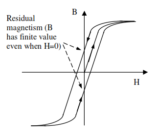 1726_hysteresis B-H curve.png