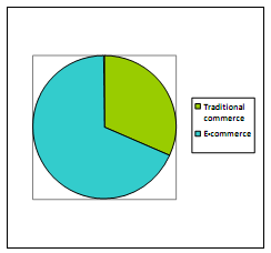 1728_Students' preference between e-commerce and traditional commerce.png