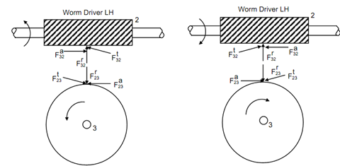 1730_Force Analysis in Worm Gears.png