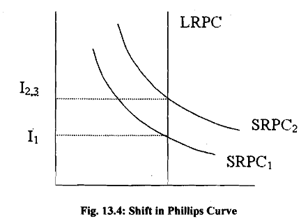1732_shift in philips curve.png