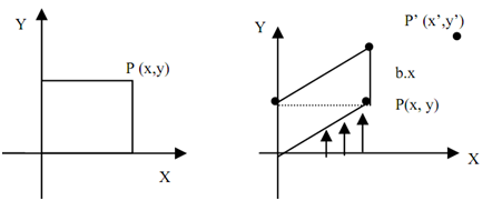1739_y-shear about the origin - 2-d and 3-d transformations.png