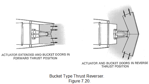 1743_Layout and operation of typical thrust reversing system1.png