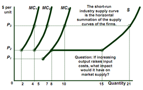 short run industry supply curve