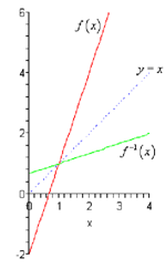 relationship between a function and its inverse square
