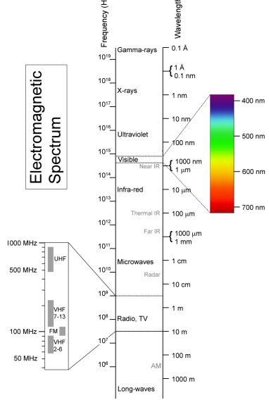 1760_Electromagnetic Spectrum.png