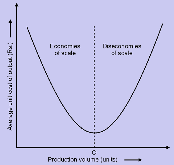economies and diseconomies of scale definition