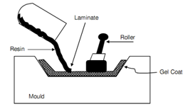 1782_Manufacturing Process For Reinforced Plastic Parts.png