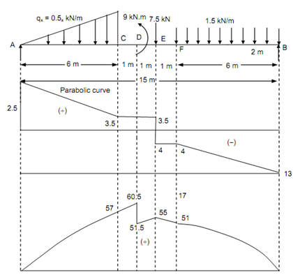 1782_Simply supported beam -  Bending Moment.png
