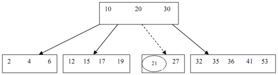 1784_Insertion of a key into a B-Tree4.png