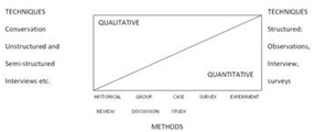 1785_Type of Qualitative Method.png