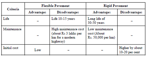 1787_Choice of Pavement - Road pavements.png