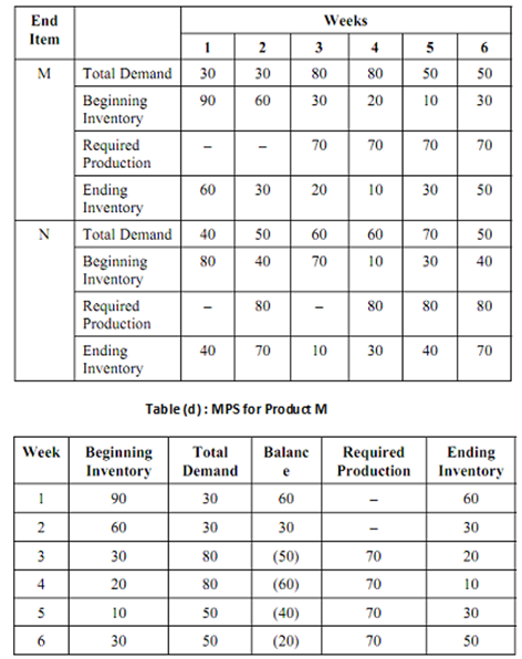 "inventory and master production schedule Inventory management pp 107-121 | cite as  although the terms ""master  schedule"" and ""master production schedule"" are commonly used synonymously,  there."