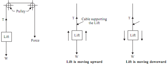 1790_Equation of motion of lift.png
