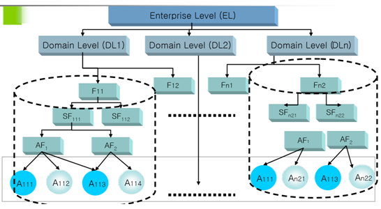 1804_Enterprise Architecture process1.png
