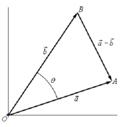 1804_Law of Cosines - vector 1.png