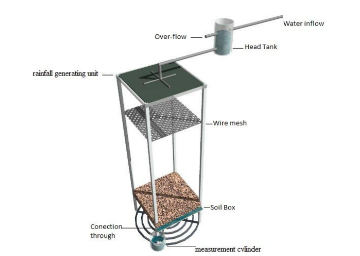 1805_Measurement of Surface Runoff and Infiltration.png