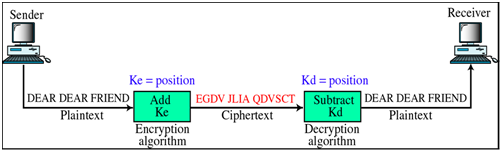 1805_What do you mean by Substitutional Ciphers1.png