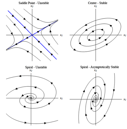 1806_Sketch several trajectories for the system5.png