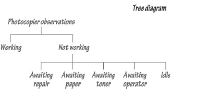 1807_Tree Diagram of Activity Sampling.png
