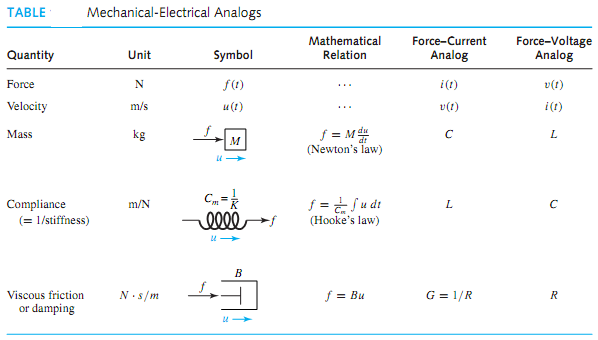 Analogy between electrical and nonelectric physical systems ...