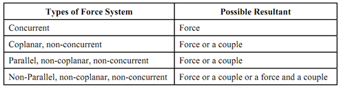 180_Resultant of Non-Concurrent Forces1.png