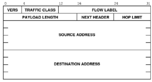 1811_The format of an Ipv6 base header.png