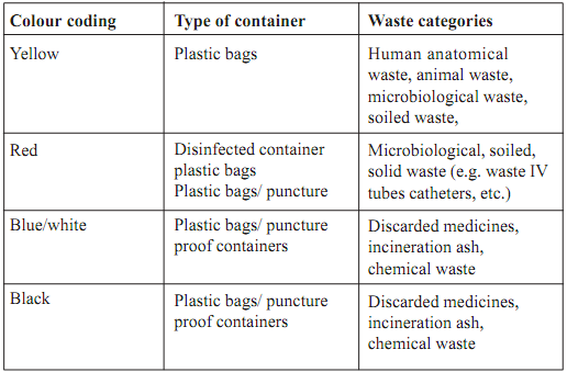 1822_Colour coding rules for biomedical waste management.png
