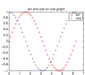 1822_Generates sin or cos wave using plot functions.png