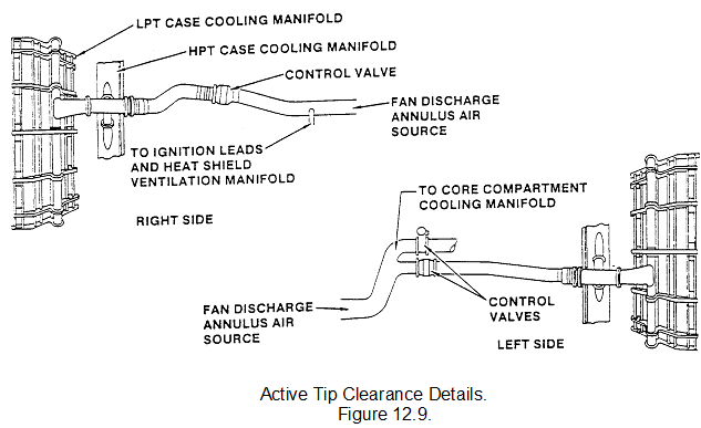 1822_Low pressure turbine clearance control valve.png