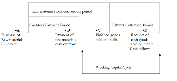 1829_working capital cycle.png