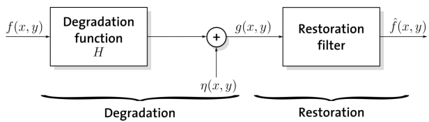 1832_Linear and position invariant.png