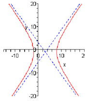 1838_Sketch the graph of hyperbolas.png