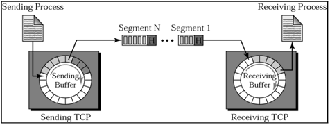 1841_Illustrate TCP – bytes and segments.png